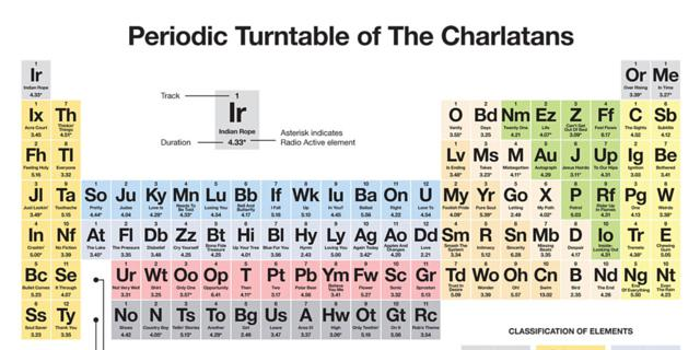 The charlatans redesign periodic table with song titles urtaz Image collections