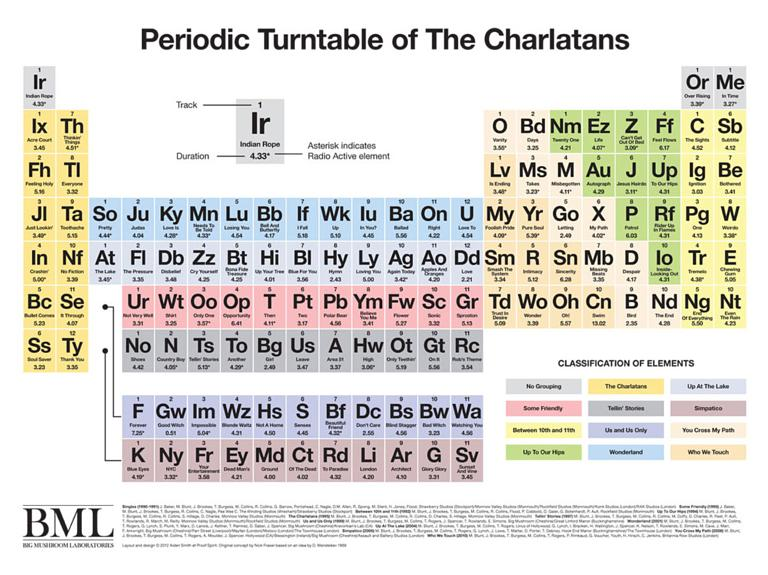 The Charlatans Redesign Periodic Table With Song Titles
