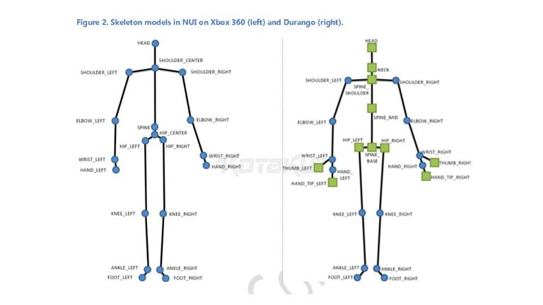 New xbox rumoured to require always on kinect xbox 360 kinect skeleton models ccuart Image collections