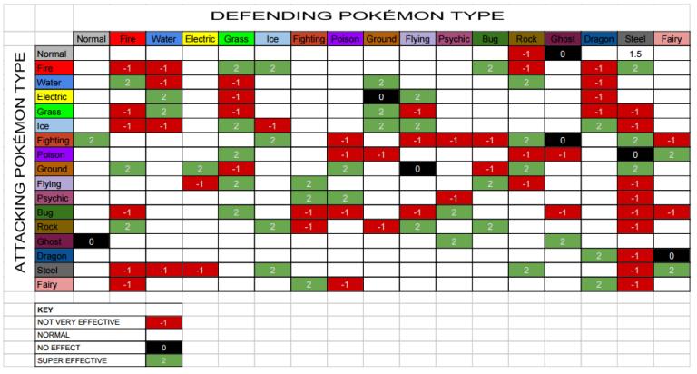 Pokemon go type